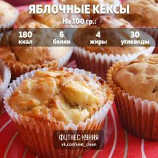 Яблочные кексы: ваша талия скажет спасибо! Ингредиенты: Овсяная мука – 1/2 ст Яблоко - 1 шт Яйцо – 1 шт Мёд – 1 ст. л Разрыхлитель - 2 г Корица - по вкусу Ванилин - по вкусу Приготовление: Порезать яблоко мелкими кубиками. Яйцо взбить целиком. Смешать все ингредиенты. Тесто выложить в силиконовую форму для кексов и запечь. Температура духовки – 180 градусов. Потребуется примерно 25 минут. Приятного аппетита!