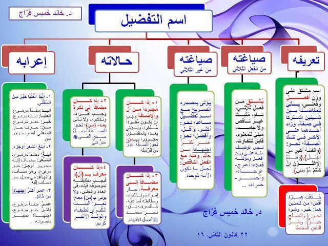 درس اسم التفضيل شرح بالأمثلة والصور Pdf Learning Arabic Learning Bullet Journal