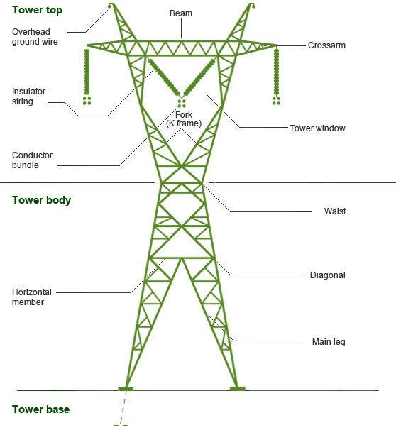 Power Transmission | Towers | Hydro-Québec
