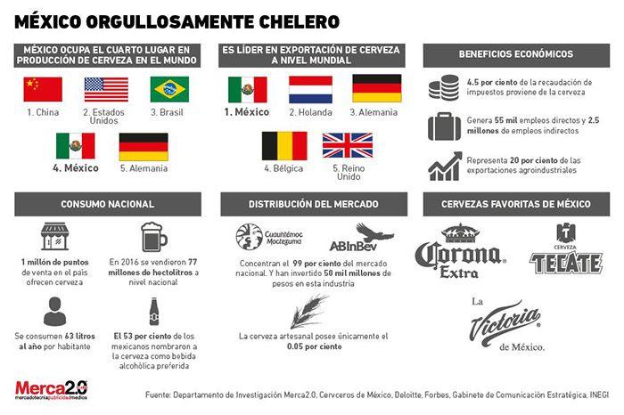 El amor por la cerveza mexicana en números – NSS Oaxaca