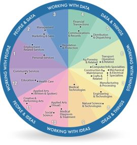 The ACT World-of-Work Map is an empirically based system for summarizing and displaying basic similarities and differences between occupations. It is visual and interactive, designed to engage users in the process of career exploration.