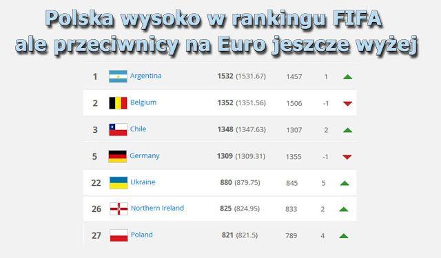 Filozofia sportu: Polska pnie się do góry! Jesteśmy na 27 miejscu.