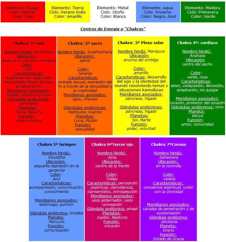 Significado de los colores en psicologia buscar con - Estudiar feng shui ...