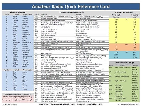 Amateur Radio Quick Reference Card | Preparedness | Radio channels