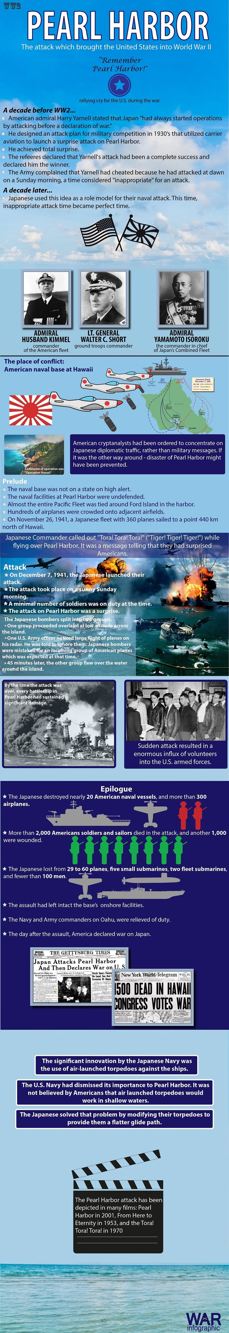 Pearl Harbor battle in WW2. Little known fact that the Japanese plan of Pearl Harbor attack had been designed by an American admiral.
