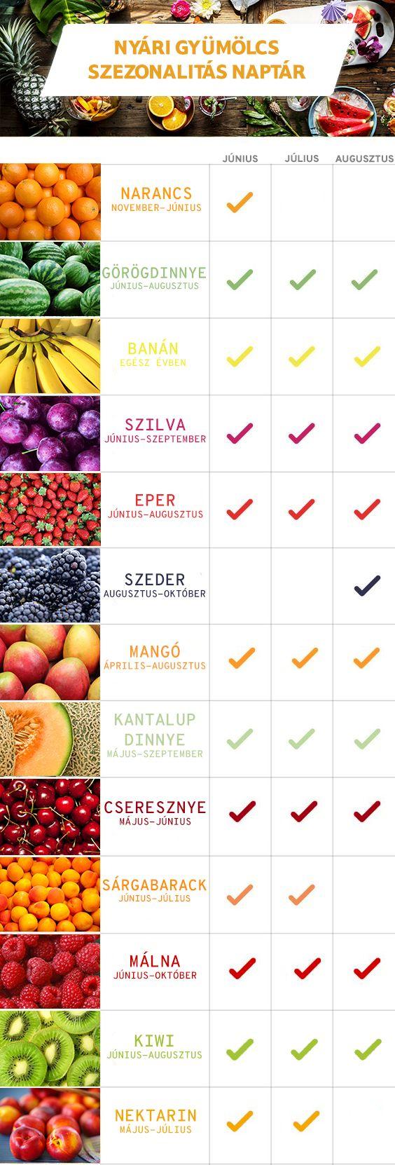 Nyári gyümölcs szezonalitás naptár! :)