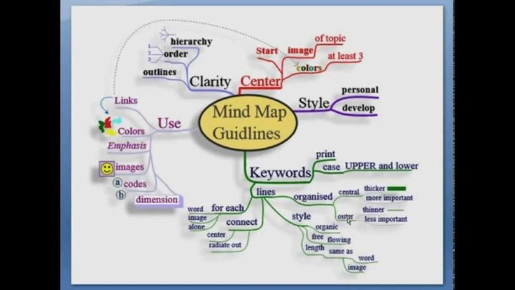 Mind Mapping Techniques for Students