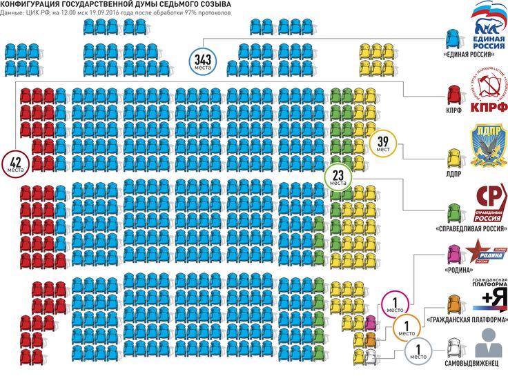 Распределение мест среди партий в Госдуме 7-го созыва