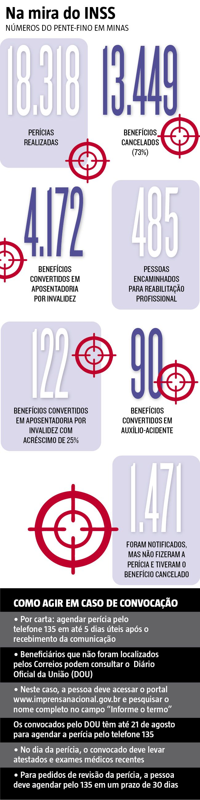 O Instituto Nacional de Seguro Social (INSS) cancelou 13.449 benefícios de auxílio-doença em Minas Gerais desde que começou um pente-fino entre os segurados. O número representa 73,4% das 18.318 perícias feitas pelo instituto (11/08/2017) #INSS #AuxílioDoença #Cancelamento #Veto #MinasGerais #Benefício #Beneficiário #PrevidênciaSocial #Previdência #Social #PenteFino #Infográfico #Infografia #HojeEmDia