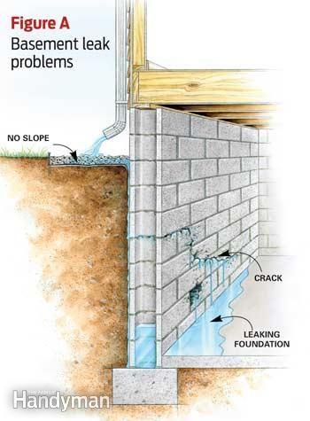 Family Handyman Article on Affordable Ways to Fix Wet Basements Figure A: Basement Leak Problem