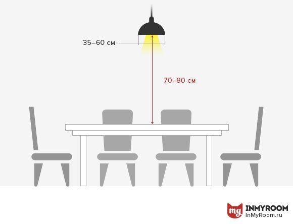 На какой высоте повесить лампу и как рассчитать количество спотов, на что обратить внимание при выборе люстры над обеденным столом – подробно рассказываем о размещении осветительных приборов на кухне