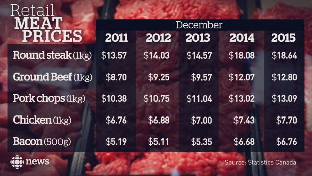 Retail meat prices from 2011 to 2015