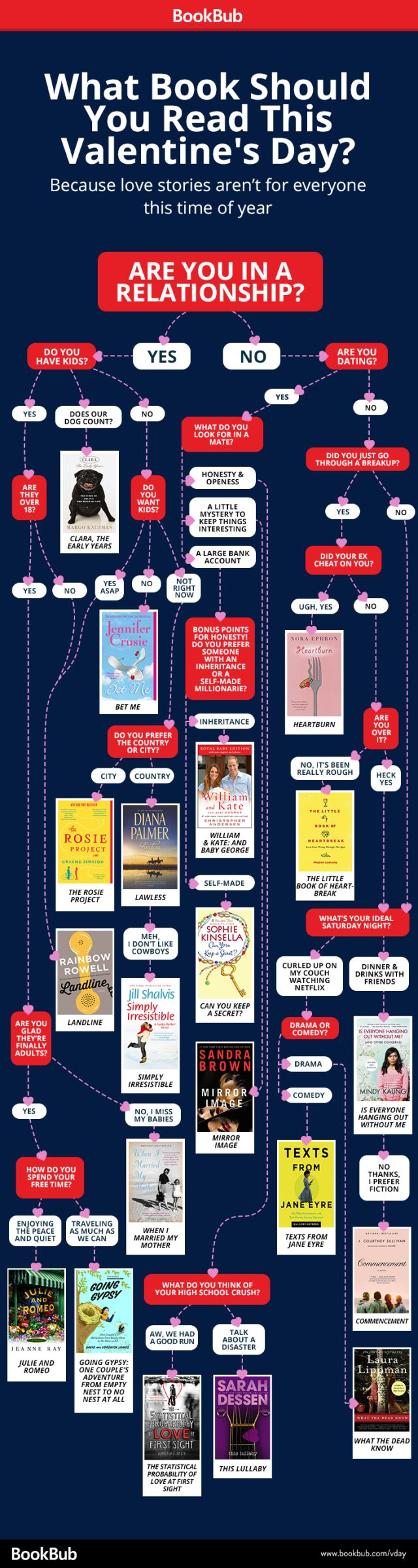 What Book Should You Read This Valentine's Day? [Flowchart] - BookBub Blog