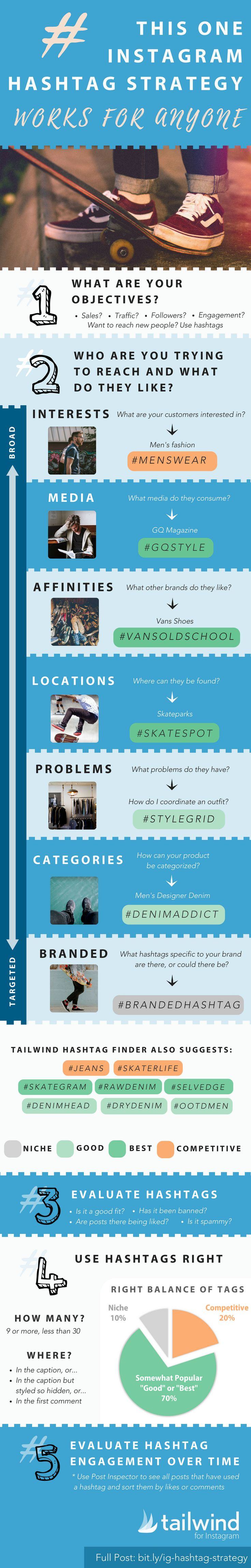 This infographic takes you through 5 simple steps to create an Instagram hashtag strategy