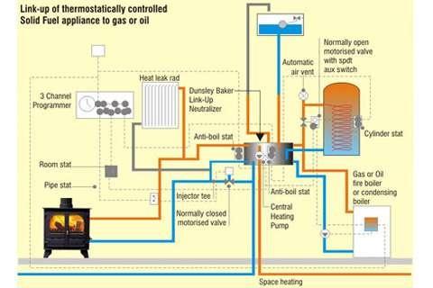 Dunsley Heat Neutralizer Link Up System Homebuilding
