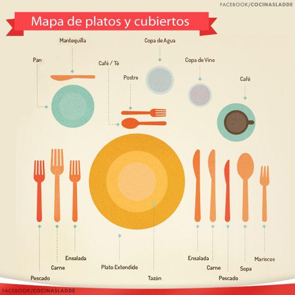 Les compartimos un mapa de platos y cubiertos, para que conozcas el uso correcto.   #Tips #Hogar