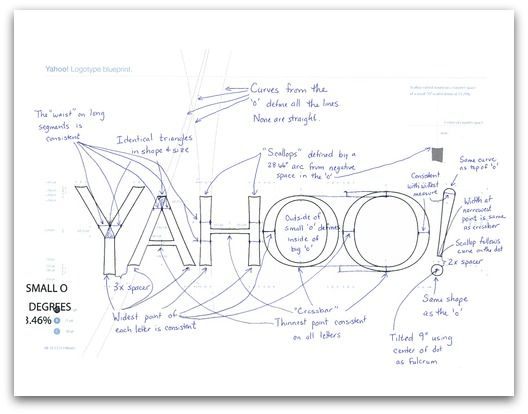 """TIL in 1994 David Filo and Jerry Yang were trying to name their new company and decided it should be an acronym of what their company would be doing: """"Yet Another Hierarchical Officious Oracle"""". They added an exclamation point to the end because """"Yahoo"""" alone was already trademarked."""