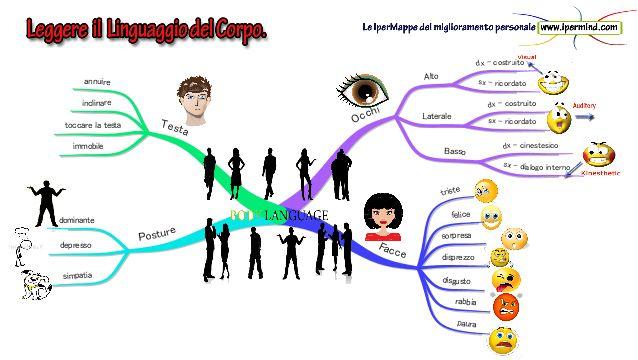 Linguaggio del corpo. Scopri cosa pensa l'altra persona - IperMind-