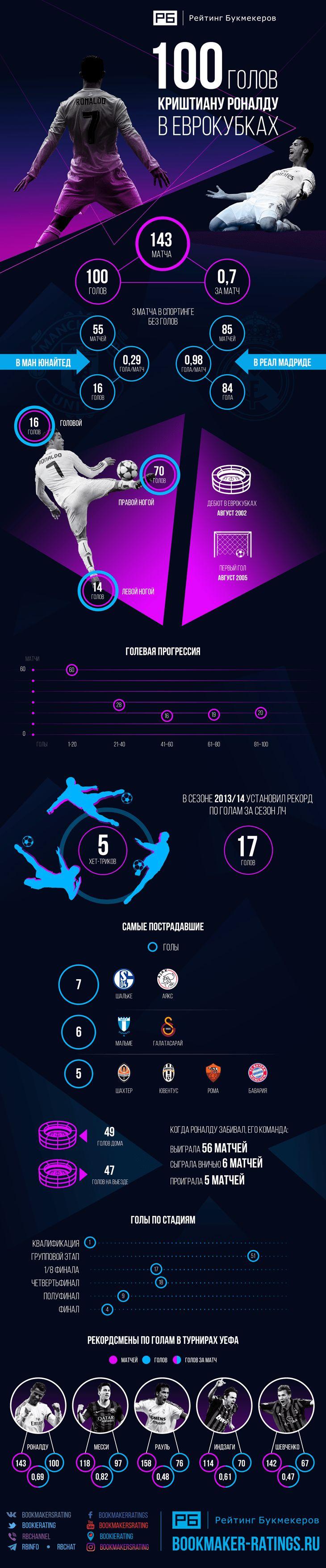100 голов Криштиану Роналду в еврокубках