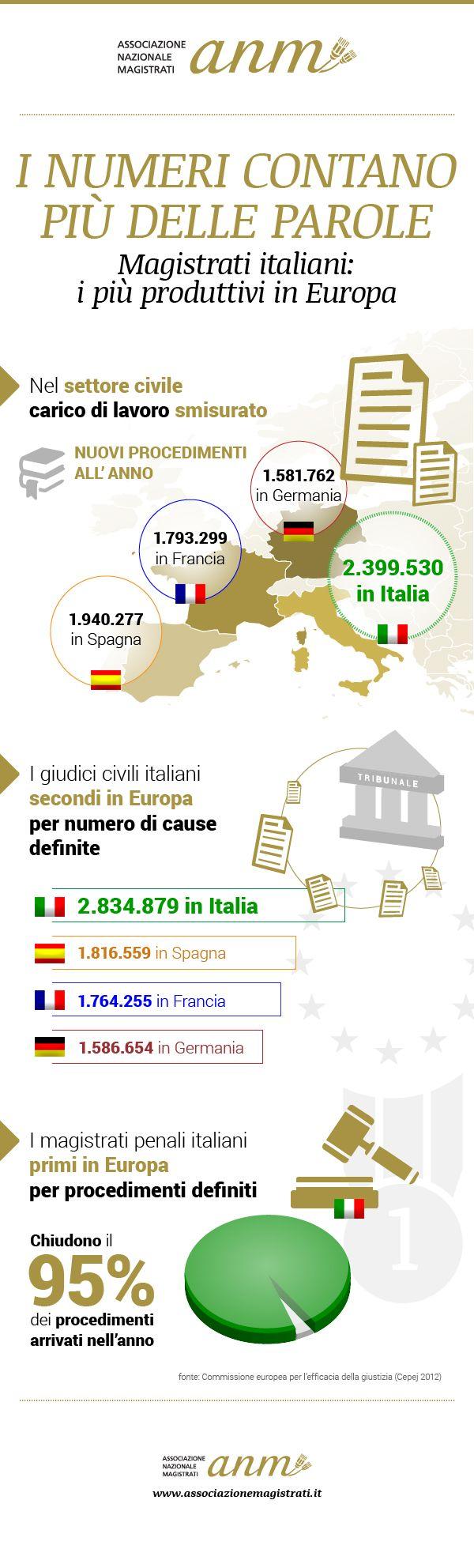 I numeri contano più delle parole. Magistrati italiani: i più produttivi in #Europa http://goo.gl/seFNvT