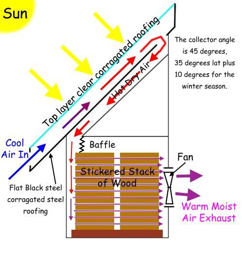 ❧ Solar kiln - if you put a chimney up the back you will not need a fan.