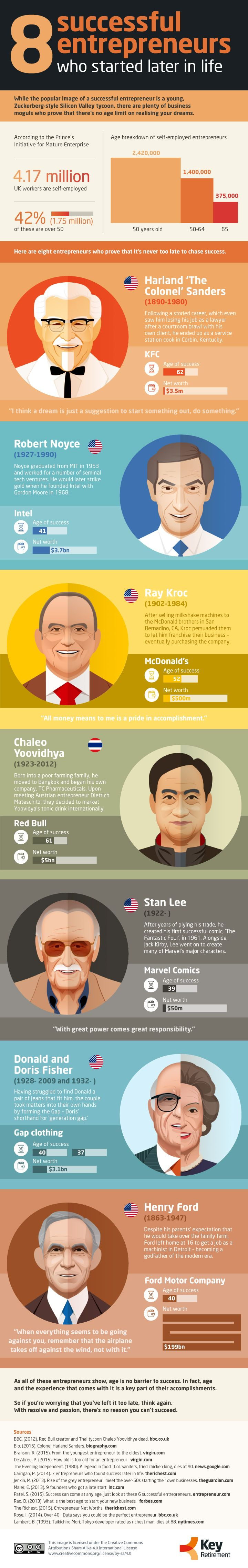 8 Successful Entrepreneurs Who Started Late in Life #infographic #Entrepreneur #SuccessStories