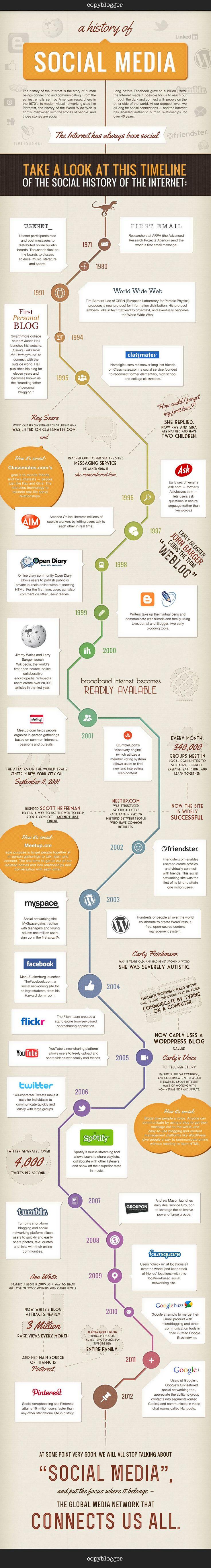 L'histoire des médias sociaux en une infographie