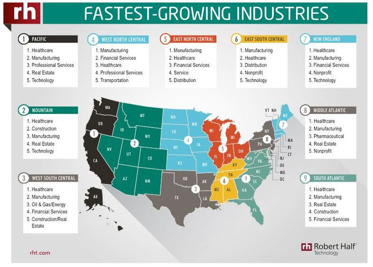 What Are The Fastest Growing Industries, Technology Positions And Salaries In U.S. and Canada? #infographic