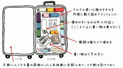 【決定版】旅行の時に役立つパッキングアイデア術10選