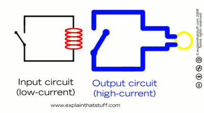 Animation showing how an electromagnetic relay works