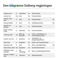 Infographic: Den blågrønne Solberg-regjeringen