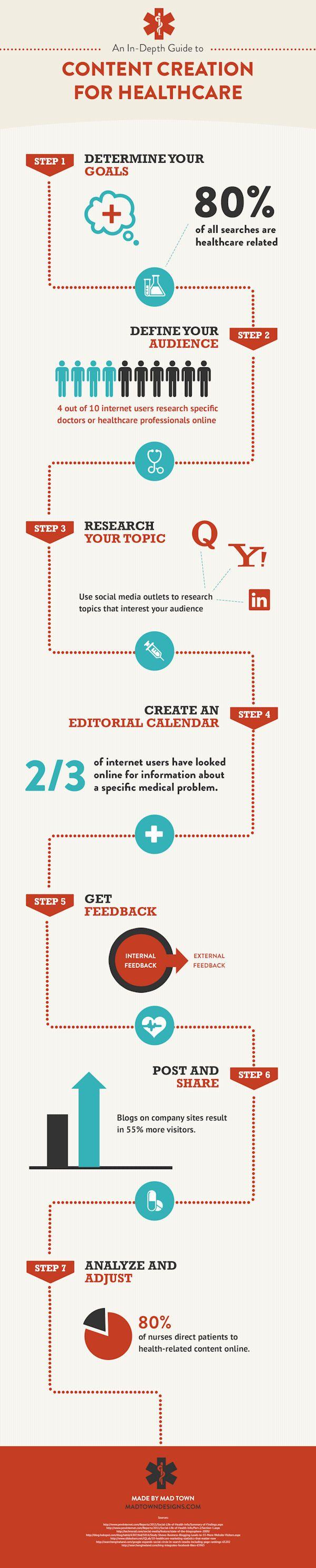 An In-Depth Guide To Content Creation For Healthcare/ creación de contenidos #salud #infografía #infographics