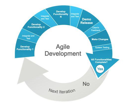 Agile Development Methodology.