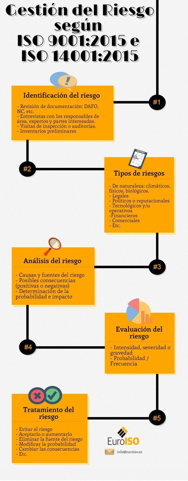 Infografía que explica las fases para realizar el proceso de gestión del riesgo