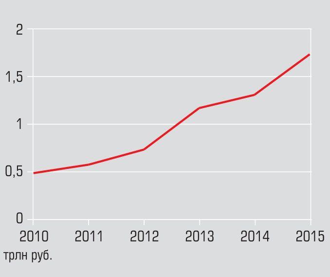 За последние пять лет расходы Минобороны на закупку новой техники и модернизацию выросли белее чем втрое