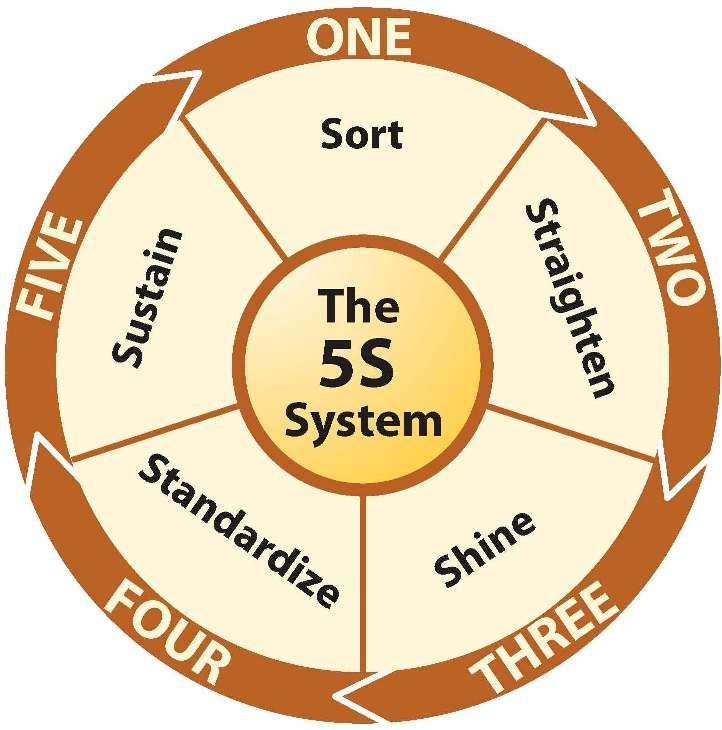 174 Best Images About Lean & 5S Workplace Organization On