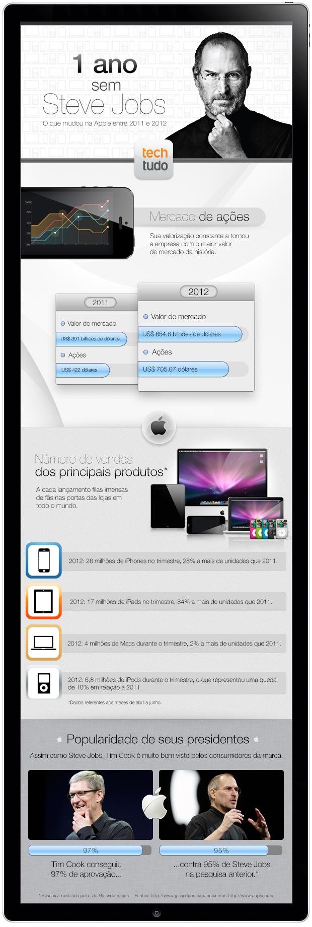 Infográfico com estatísticas e curiosidades sobre a trajetória de Steve Jobs na Apple, mostrando o antes e depois da empresa e comparando o inventor e empresário com outro grande CEO da organização: Tim Cook.