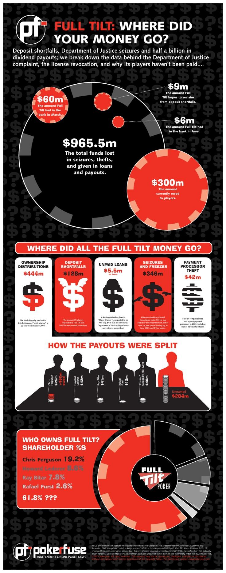 Full Tilt Poker Where Did Your Money Go? Poker, Online
