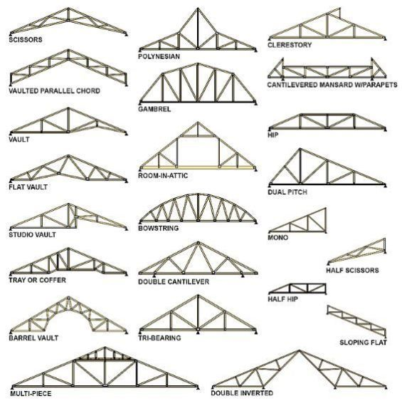 Which Is Better Roof Trusses Or Stick Framing Part 1 There Will Always Be The Argument Of Which Is Better R Roof Truss Design Roof Trusses Roof Construction