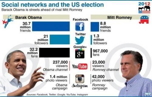 Otra gráfica del uso de las redes sociales por parte de los candidatos a presidente. En Ingles.