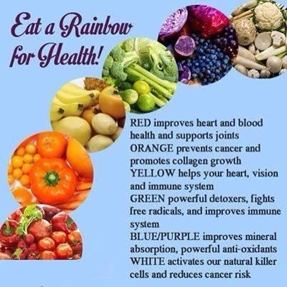 Want to eat right?  Eat a Rainbow for health!