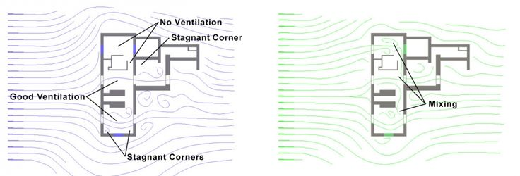 Wind Ventilation | Sustainability Workshop