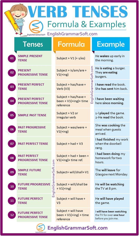 Verb Tenses In English Grammar Definition Formula Examples English Grammar Tenses English Grammar Verb Tenses [ 1251 x 736 Pixel ]