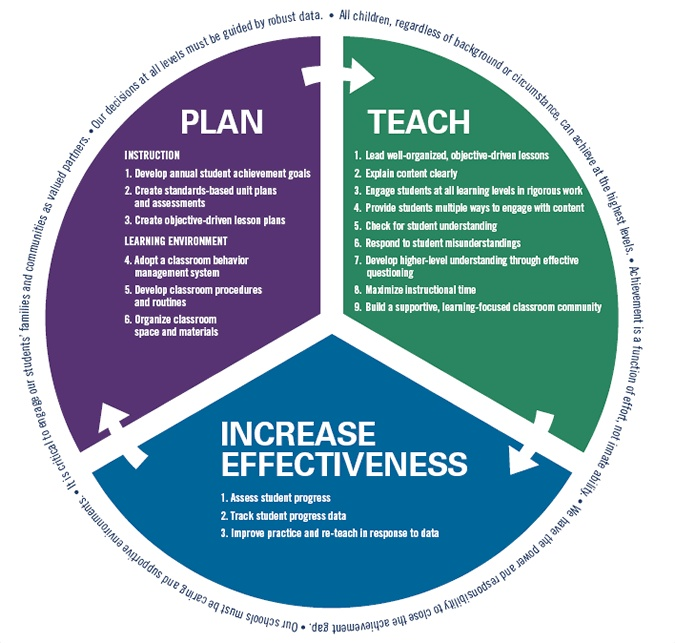 teacher effectiveness Educator effectiveness   guidelines for submission and review of locally-developed alternative classroom teacher effectiveness rating tool that modifies .