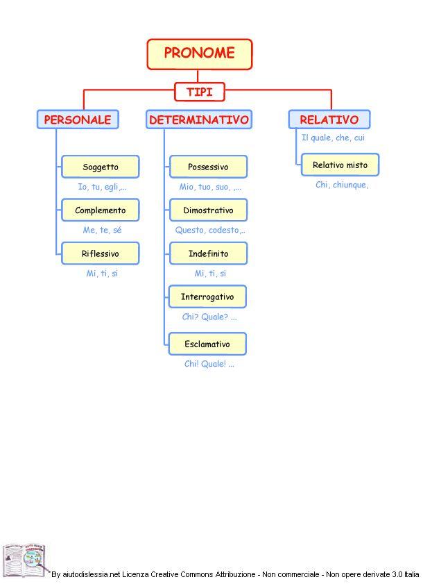 pronome-mappa