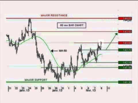 Le BUND poursuit son rebond -- Idée de trading IG 08.02.2013