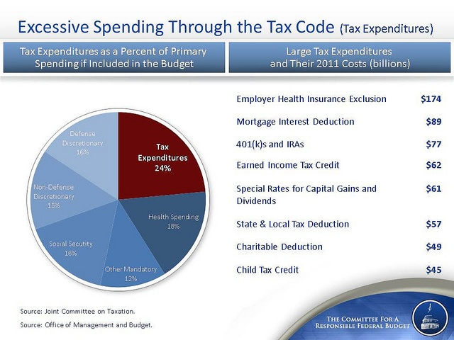 Understanding tax expenditures. From http://crfb.org/document/averting-fiscal-crisis