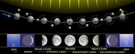 ZŠ VNB III / 06 - Fáze Měsíce