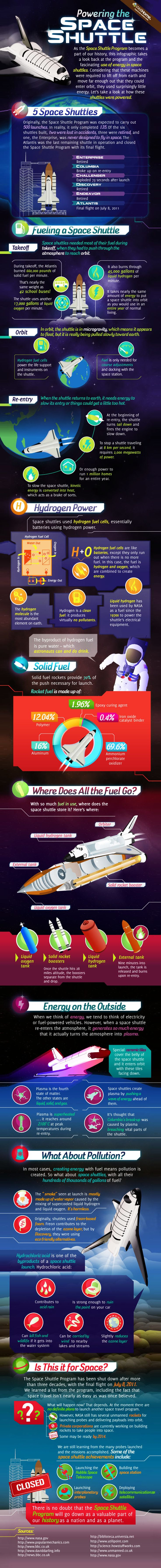 Powering the Space Shuttle Infographic. Topic: NASA, spaceship, ISS, universe, planet, moon, science, cosmology.