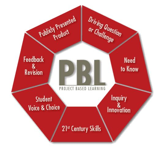 7 essentials for meaningful project based learning #PBL #visual